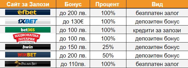 Бонус оферти на Българските сайтове за залози